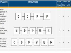 Tabla configuración